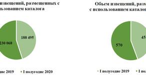 Статистика госзакупок (КТРУ, закупки у СМП)