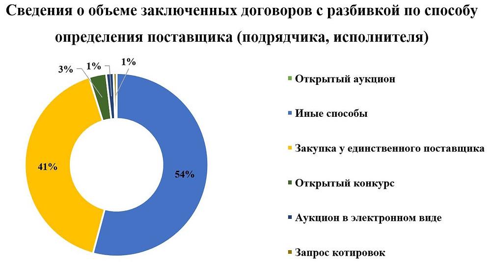 Статистика закупок