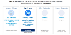 Chase Freedom Credit Card 5% cash back calendar