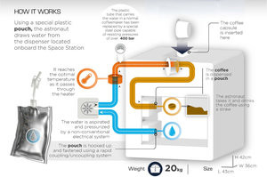 How the Lavazza ISSpresso system works