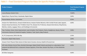 Amazon Affiliate marketing program commission