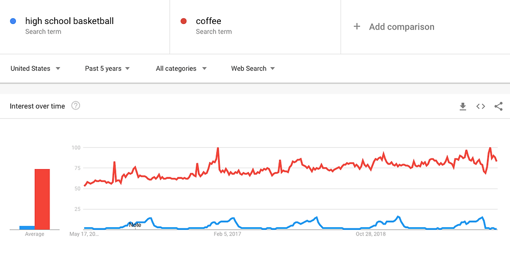 google trends for blog niche ideas