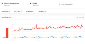 google trends for blog niche ideas