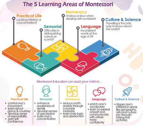 The 5 Learning Areas of Montessori