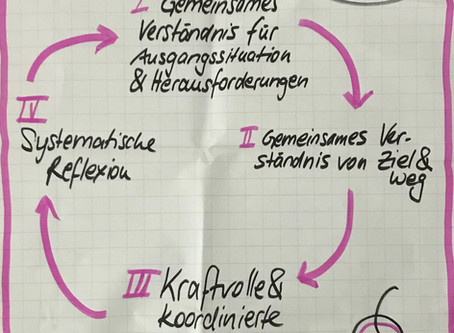 "Der Lernkreis - Lernen ""on the way"""