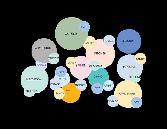 Bubble Diagram-01.png