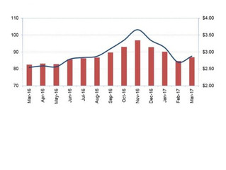 Are rising airfreight rates a sign of resurgent global trade?