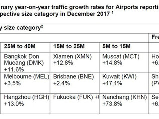 Year end 2017 cargo surge at Asia-Pacific and Middle East airport hubs
