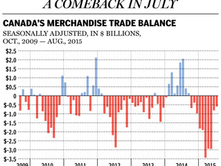 Canadian exports surge for second month in a row: 'What the Bank of Canada wanted to see'