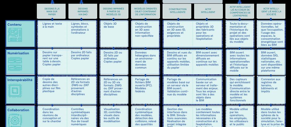 Allier travail collaboratif délocalisé, BIM et projets durables