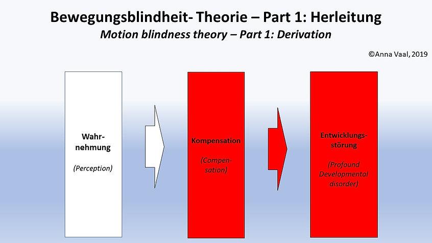Bewegungsblindheit_1.jpg