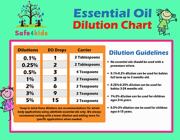 Kids Dilution Chart.png