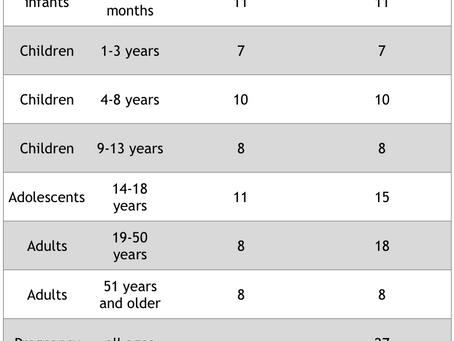 Understanding Iron Imbalances - Part 1                         Iron Deficiency Anemia - Causes, Symp