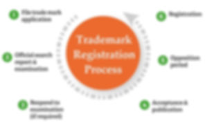 trademark registration process.jpg