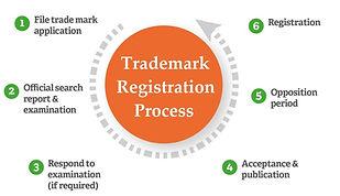 trademark registration process.jpg