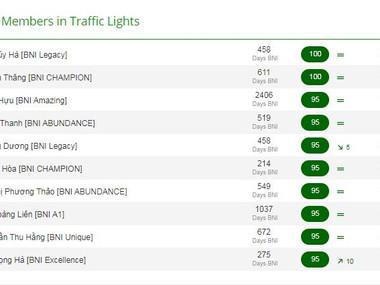 VINH DANH TOP KPI THÁNG 2.2021 - BNI Hà Nội 2