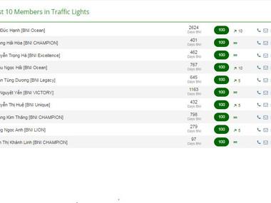 Vinh danh Top 10 thành viên có điểm Traffic light cao nhất vùng tháng 8.2021.