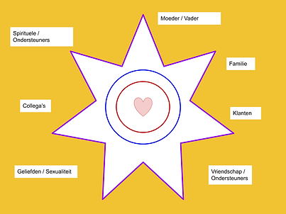 [JTR] Symbool van relaties de zevenpunti