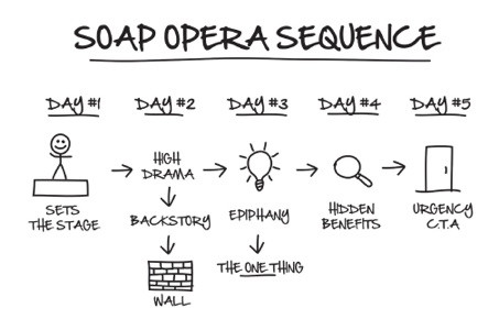 soap opera sequence