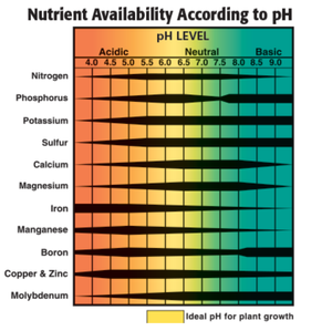 What is the perfect ph for growing cannabis, General hydroponics  nutrient availability according to ph