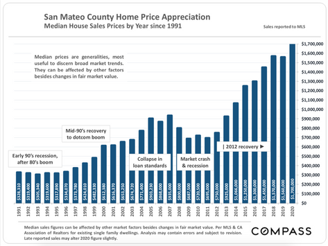 San Mateo County 2020 Real Estate Market Review