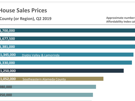 Median House Sales Prices