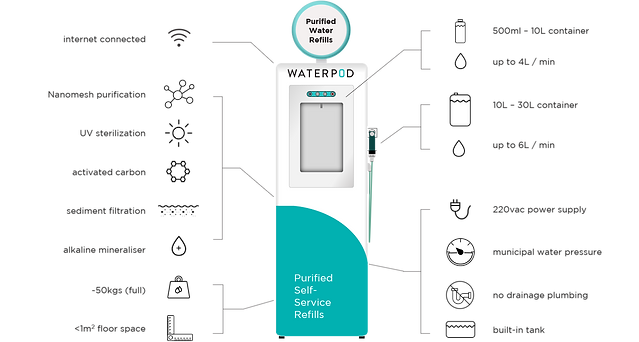Waterpod with Icons (Final V2).png