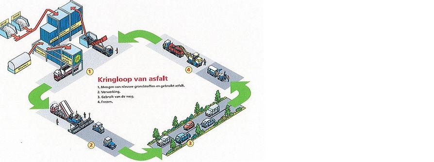 kringloop_asfalt2.jpg