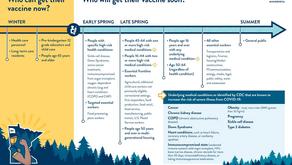 Walz announces vaccination schedule