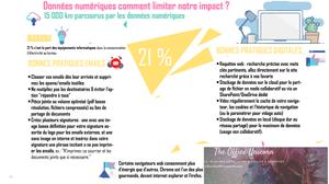 eco-geste bureau impact digital