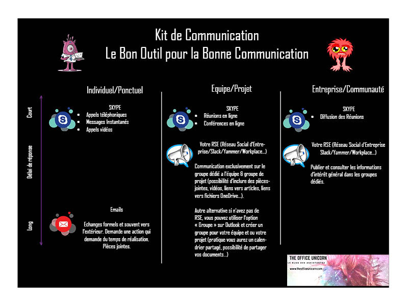 Kit de communication digital Le bon outil pour la bonne communication-The Office Unicorn