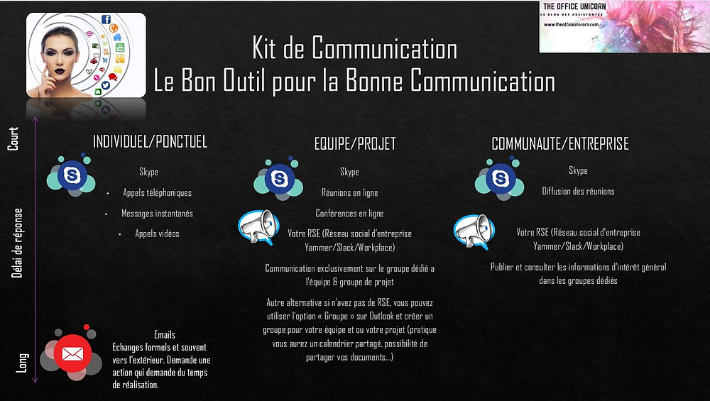 Boite a outils communication The Office Unicorn