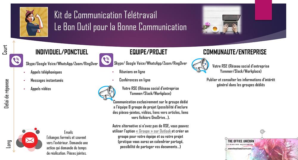 Kit de communication télétravail le bon outil pour la bonne communication The Office Unicorn