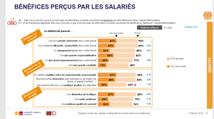 Benefices Teletravail rapport Malakoff