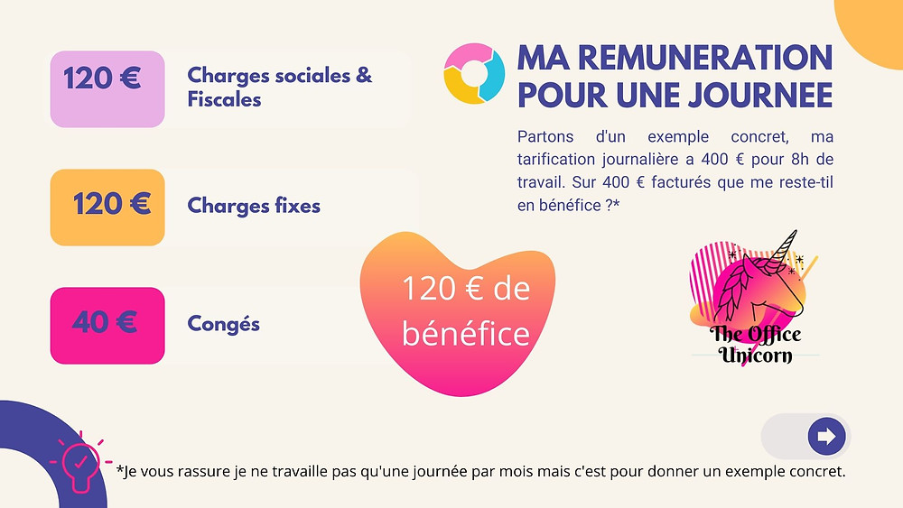 Exemple rémunération bénéfice pour un freelance The Office Unicorn