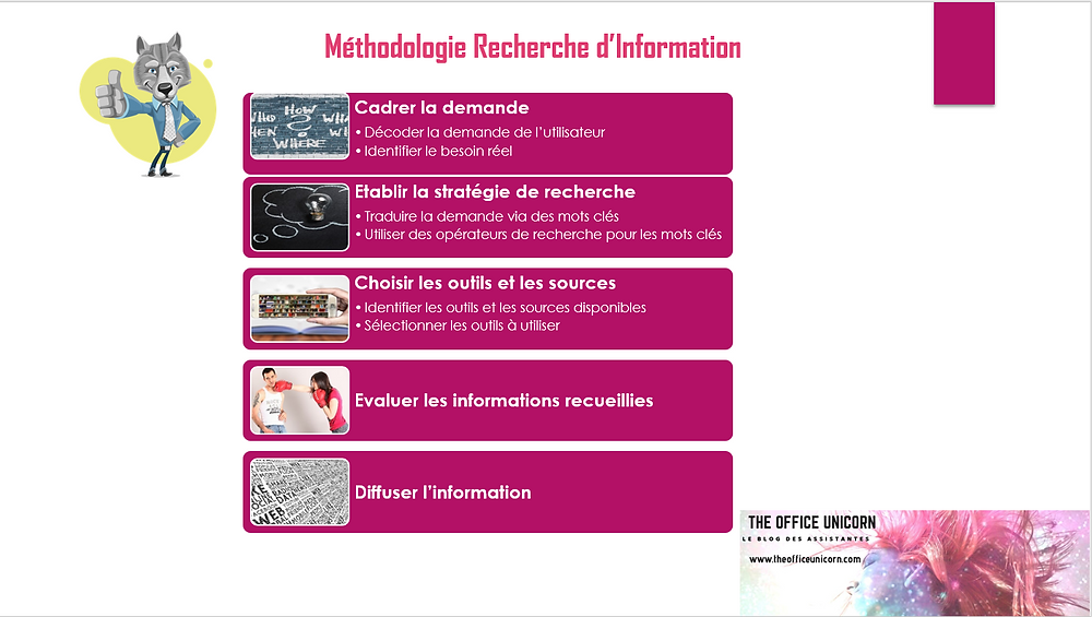Méthodologie Recherche d'Information