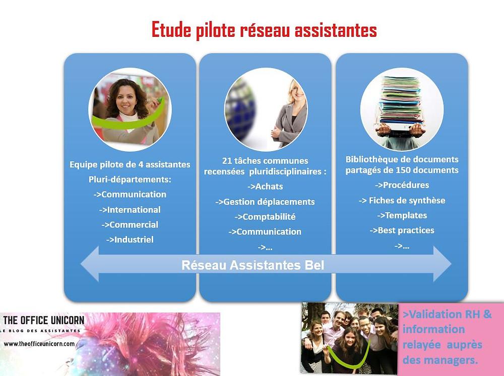 Etude pilote réseau métier assistanteThe Office Unicorn Blog des Assistantes