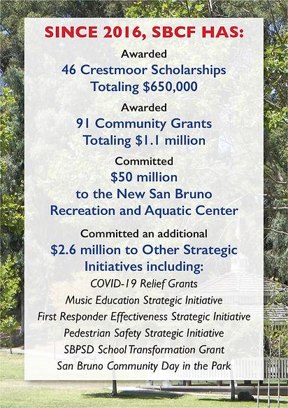 SBCF Program Accomplishments thru 2020 F