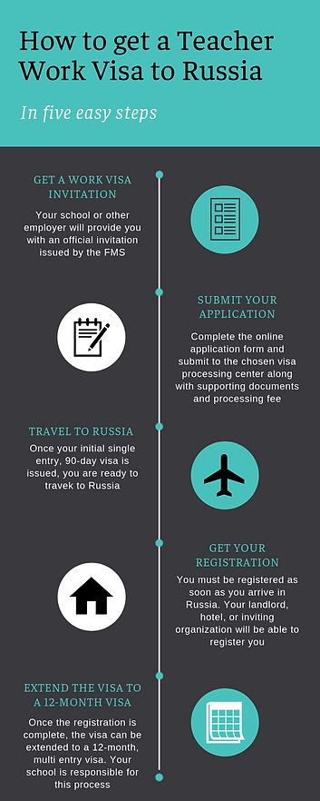 Get a teacher work visa to Russia in 5 e