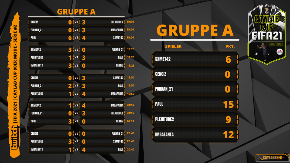 Caylab Cup 90er #Serie 2 Gruppe A.png