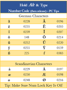 German Characters, such as Umlauts, on the Keyboard