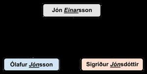 Icelandic Proper Names