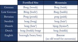 Berg vs. Burg - Germanic languages