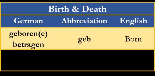 Born Died German Translations