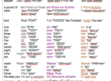 German Dialects, Names & More