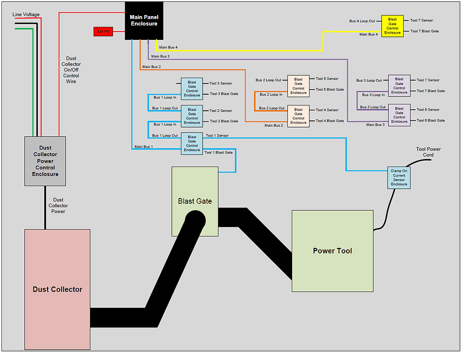 GG System Block Diagram.png