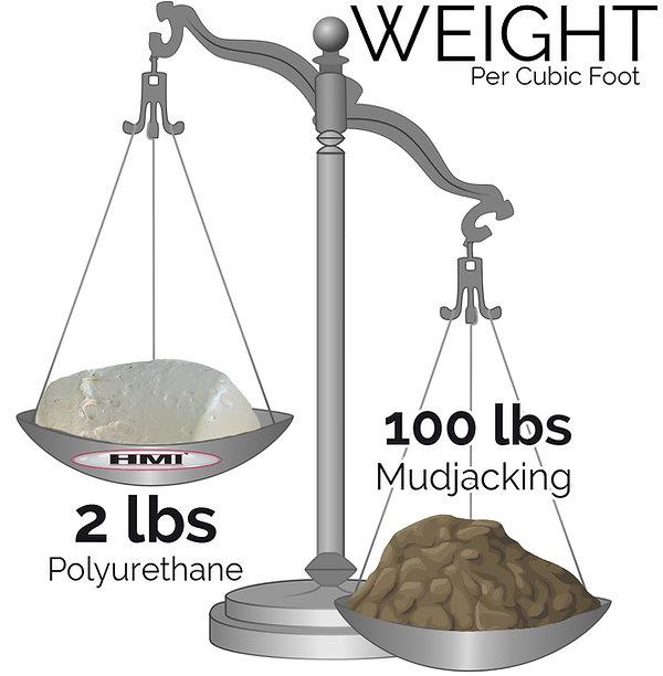 Polylevel vs mudjacking - concrete level