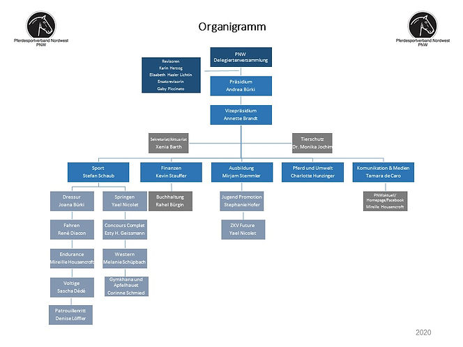 Organigramm PNW.jpg