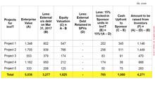Need: Between the Equity & Bond Markets- InvIT