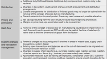About Goods and Services Tax (GST)